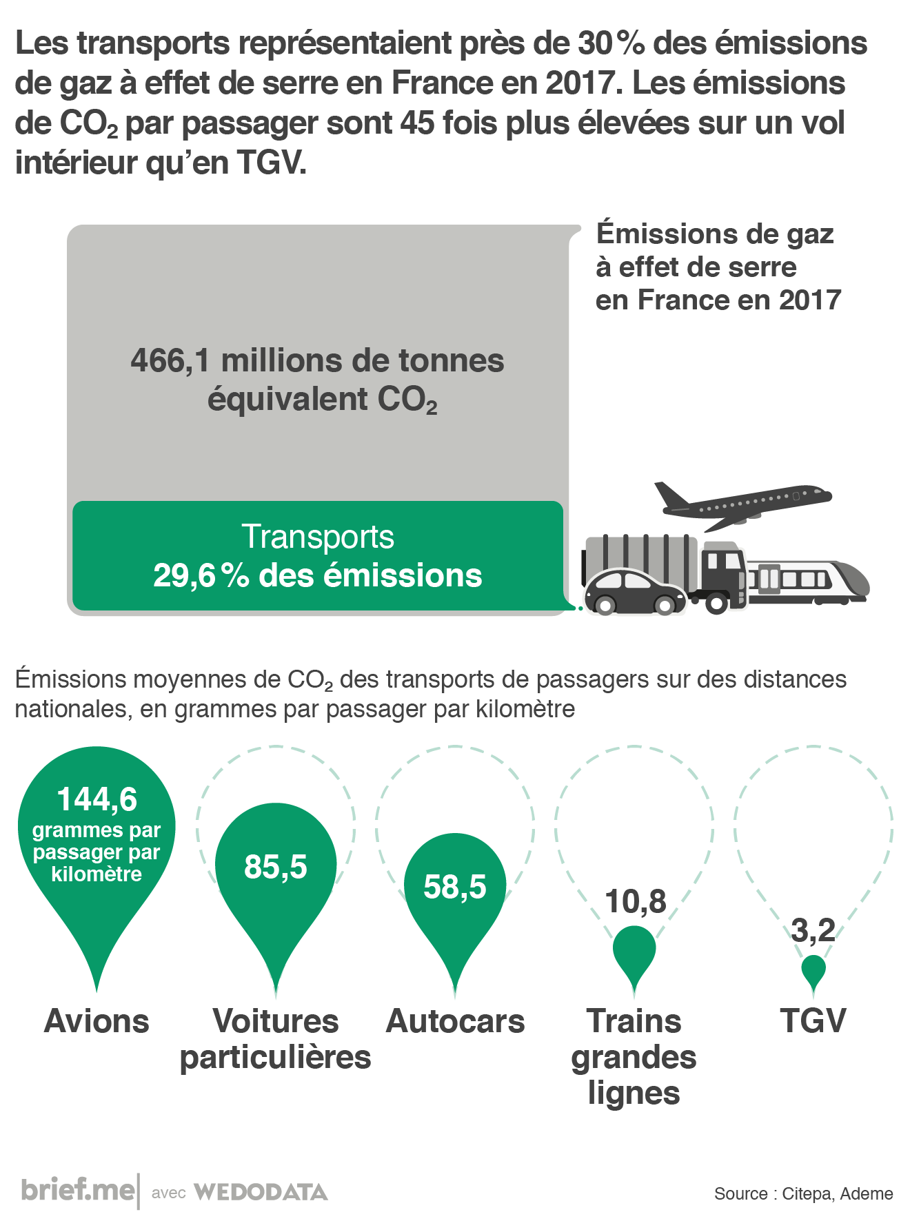 La pollution atmosphérique due aux transports